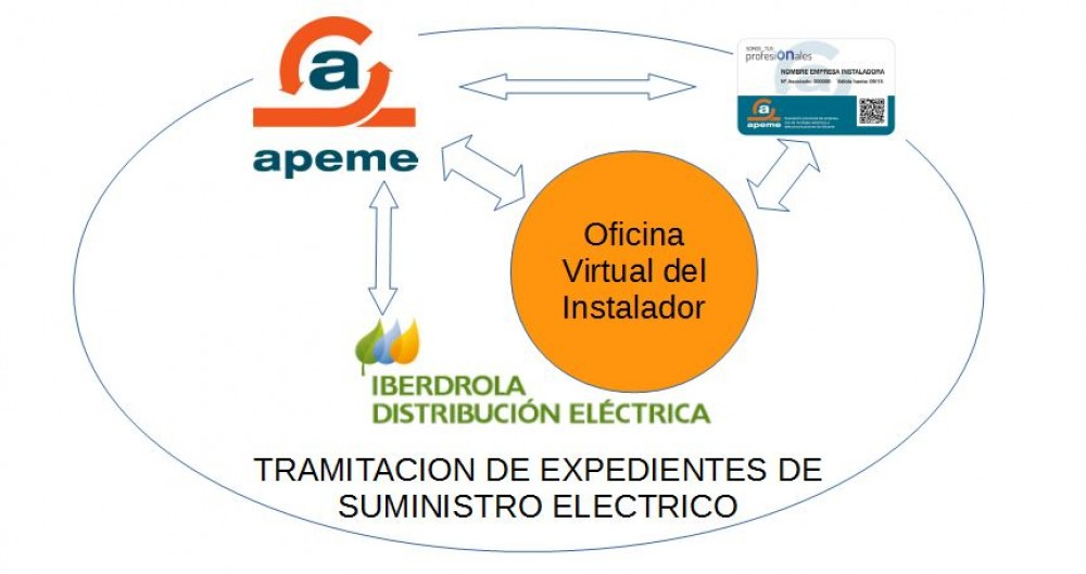 La gesti n de expedientes con la distribuidora el ctrica for Iberdrola oficina virtual